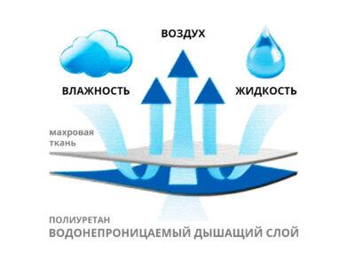 Наматрасник непромокаемый 200*200, фото 9